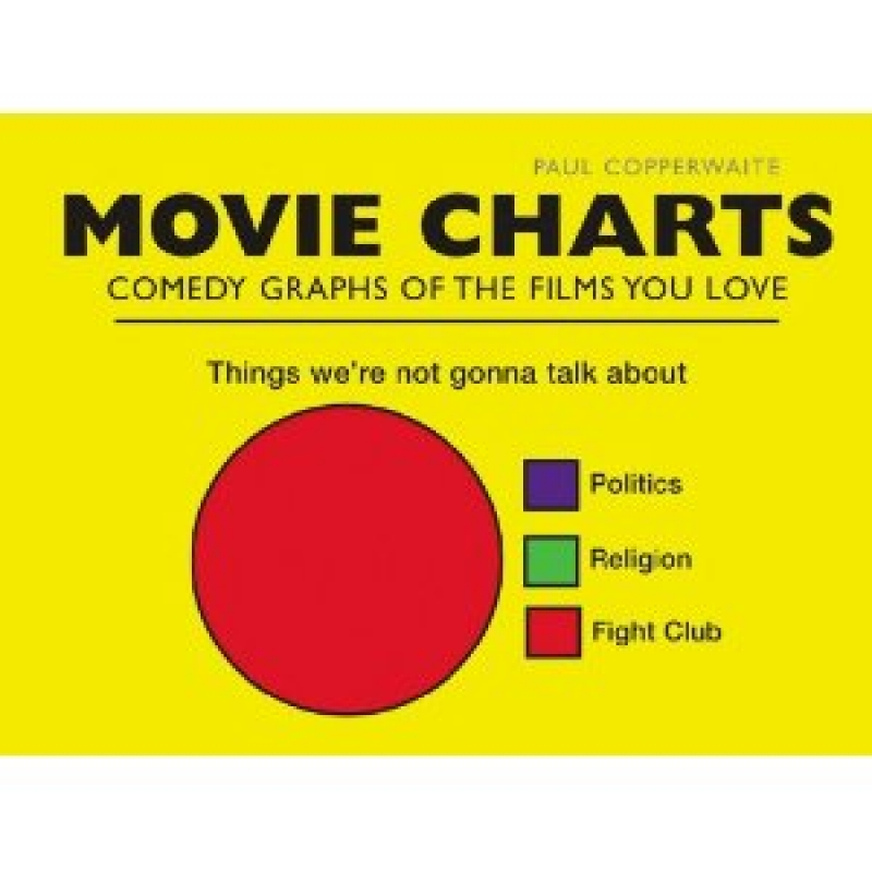 Movie Charts, Comedy Graphs of the Films You Love